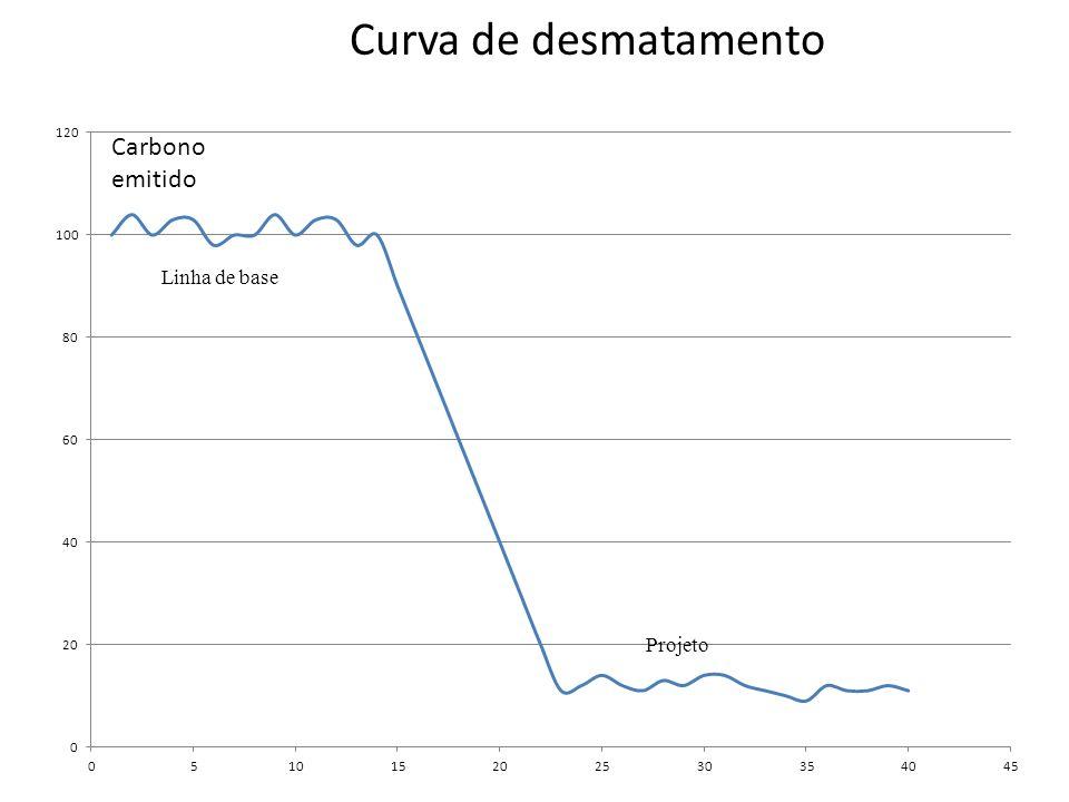 Curva de desmatamento Linha de base Projeto
