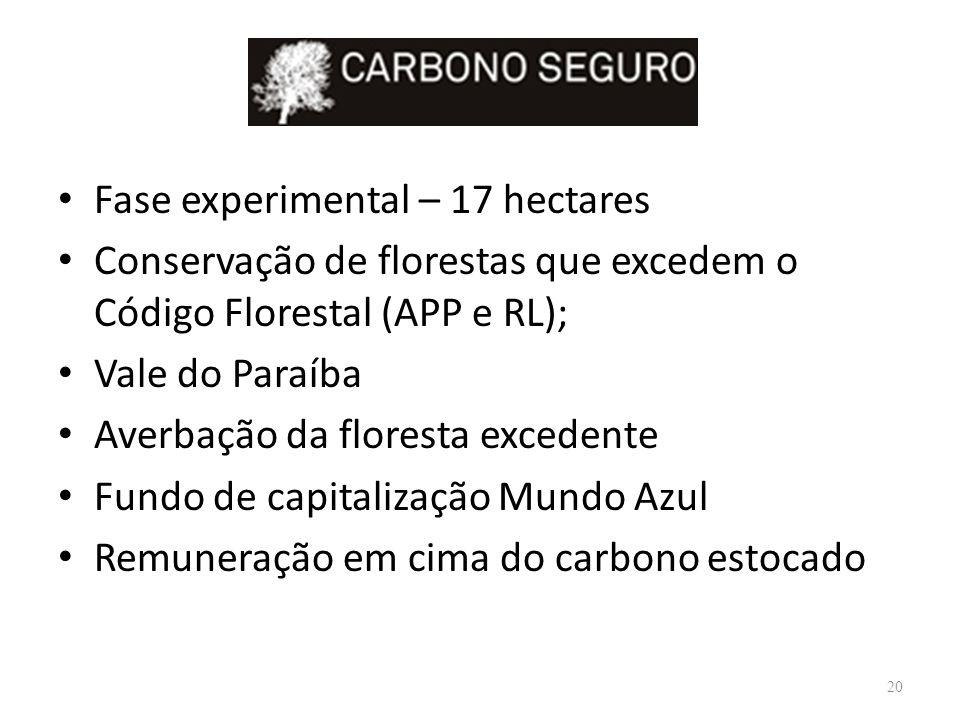 Fase experimental – 17 hectares Conservação de florestas que excedem o Código Florestal (APP e RL); Vale do Paraíba Averbação da floresta excedente Fu