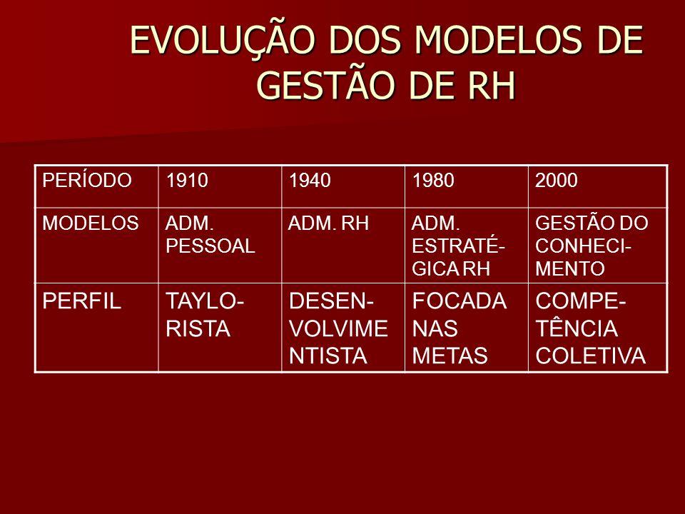 EVOLUÇÃO DOS MODELOS DE GESTÃO DE RH PERÍODO1910194019802000 MODELOSADM. PESSOAL ADM. RHADM. ESTRATÉ- GICA RH GESTÃO DO CONHECI- MENTO PERFILTAYLO- RI
