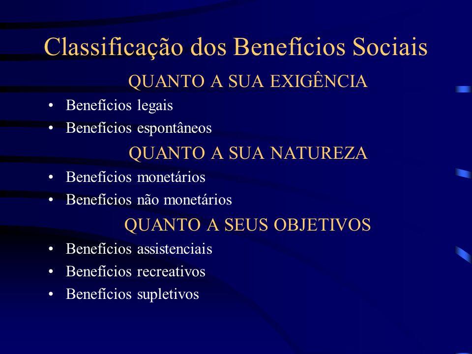 Tipos de Benefícios Sociais No exercício do cargo ( como gratificações,seguro de vida, prêmios de produção e etc..); Fora do cargo, mas dentro da orga