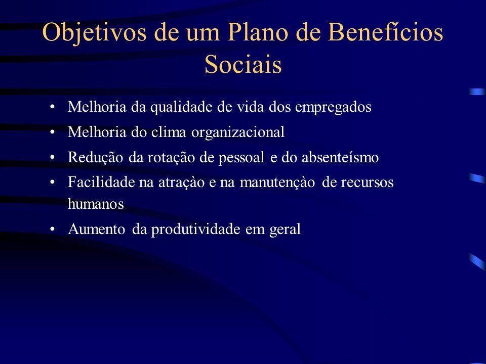 Princípio do Retorno do Investimento Benefícios x Produtividade Benefícios x Elevação do moral Princípio da Mútua Responsabilidade Compartilhamento do