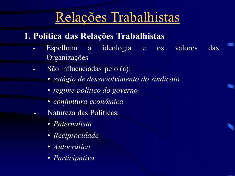 Relações Trabalhistas Relacionamento das Organizações com os Sindicatos Baseiam-se em políticas da Organização em relação aos Sindicatos Conflito entr