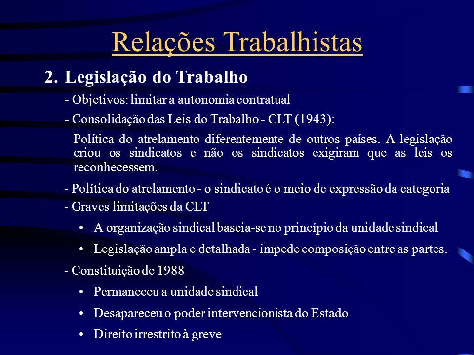 1. Política das Relações Trabalhistas - Espelham a ideologia e os valores das Organizações - São influenciadas pelo (a): estágio de desenvolvimento do