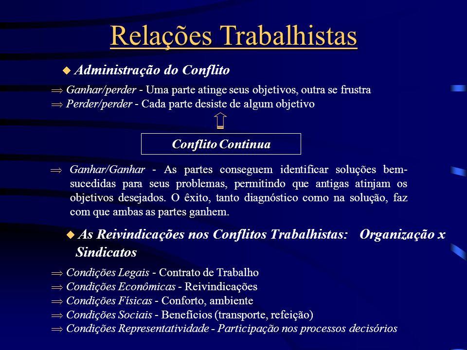 Relações Trabalhistas Resultados do Conflito