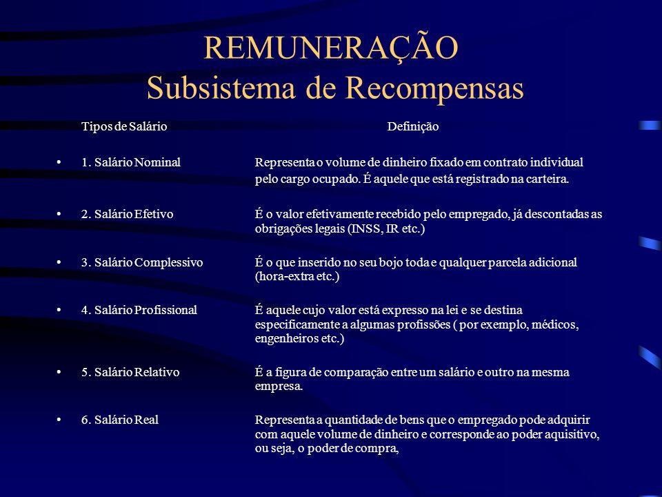 REMUNERAÇÃO Subsistema de Recompensas Remuneração - é o processo que envolve todas as formas de pagamento ou de recompensas dadas aos funcionários e d