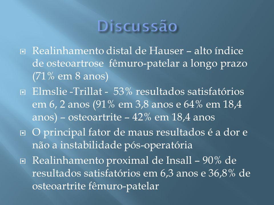 Realinhamento distal de Hauser – alto índice de osteoartrose fêmuro-patelar a longo prazo (71% em 8 anos) Elmslie -Trillat - 53% resultados satisfatór