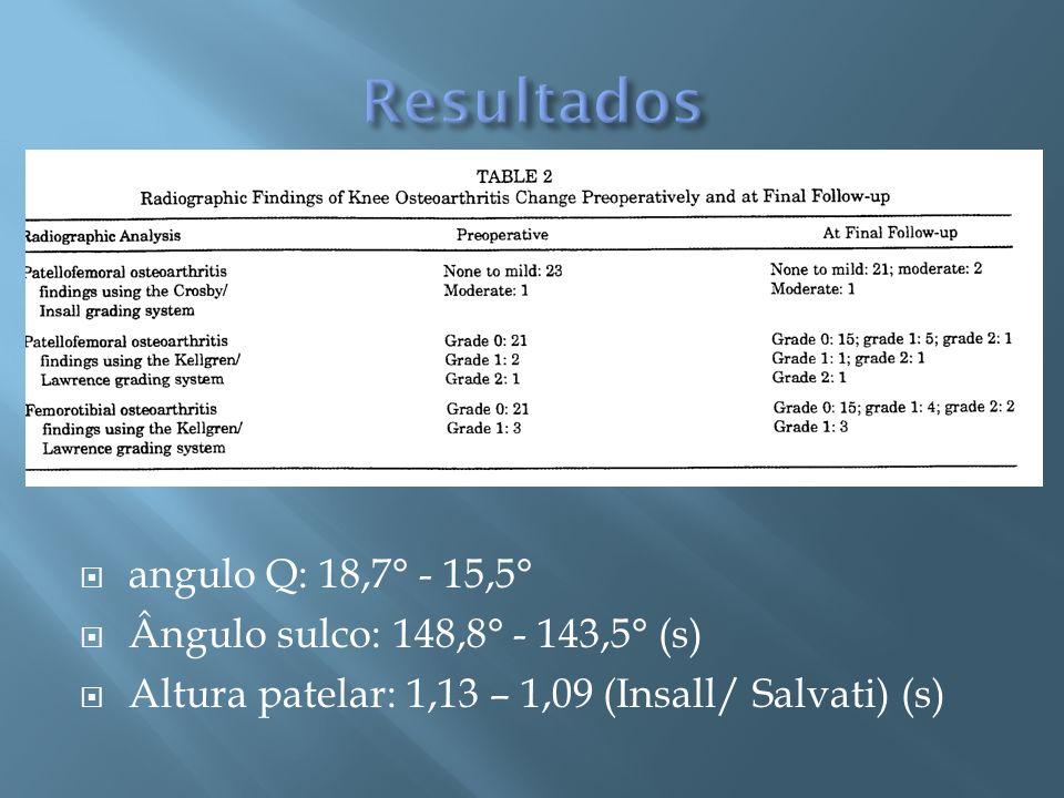 angulo Q: 18,7° - 15,5° Ângulo sulco: 148,8° - 143,5° (s) Altura patelar: 1,13 – 1,09 (Insall/ Salvati) (s)
