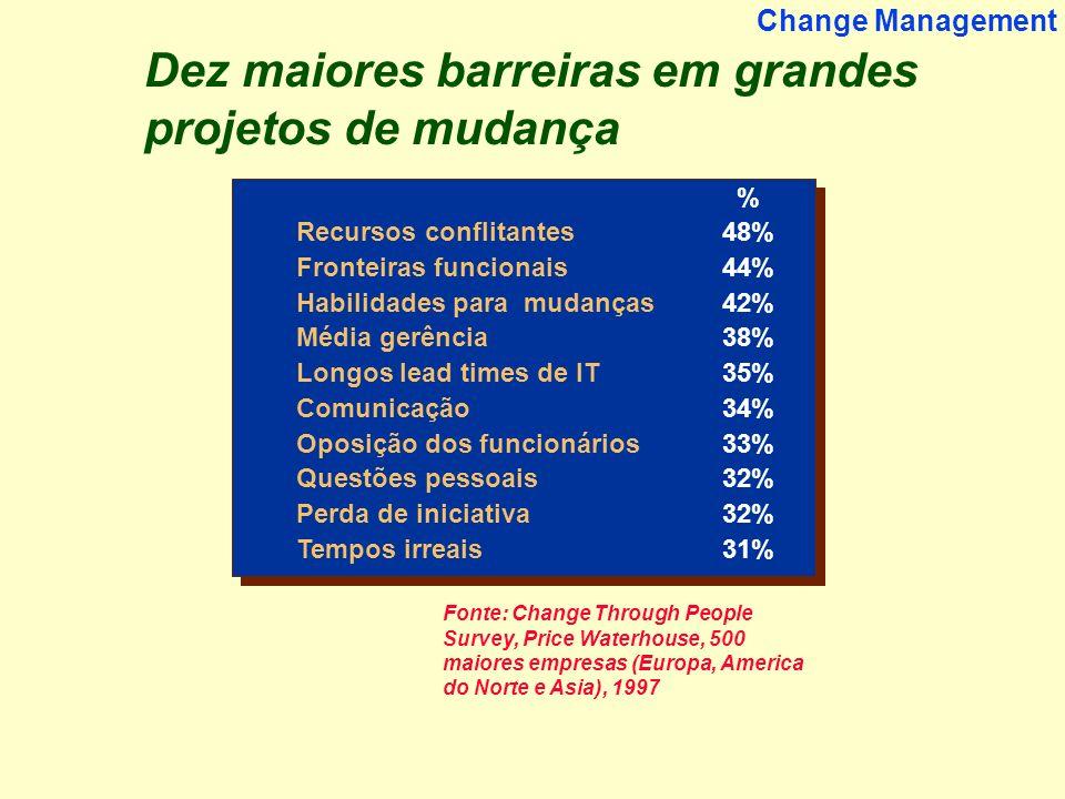 15 Change Management Fonte: Change Through People Survey, Price Waterhouse, 500 maiores empresas (Europa, America do Norte e Asia), 1997 Dez maiores b