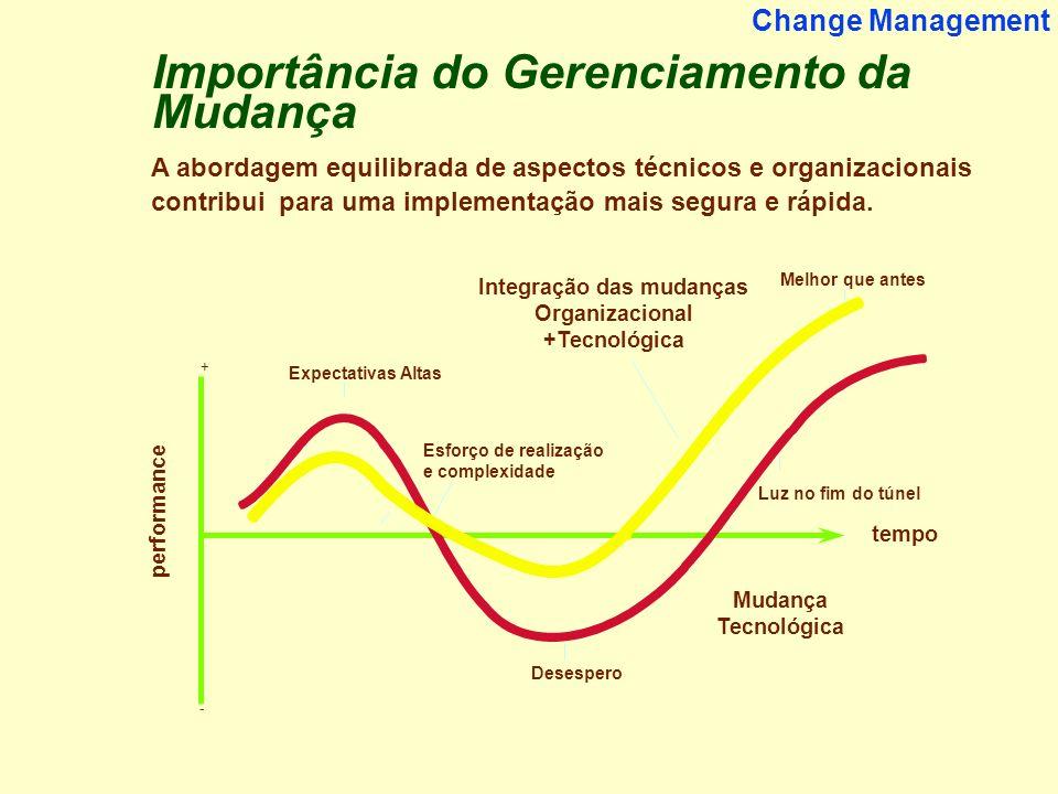 17 Change Management Expectativas Altas Desespero Esforço de realização e complexidade Luz no fim do túnel Melhor que antes tempo + - Integração das m