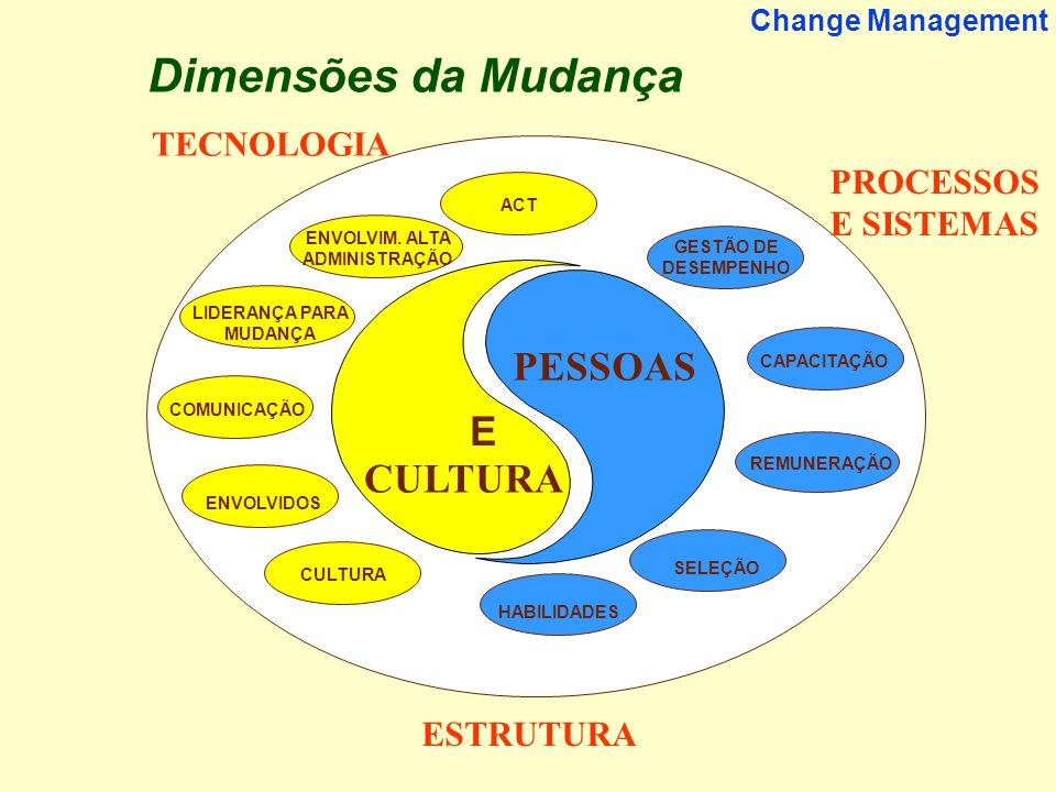 18 Change Management PROCESSOS E SISTEMAS ENVOLVIM. ALTA ADMINISTRAÇÃO LIDERANÇA PARA MUDANÇA COMUNICAÇÃO ENVOLVIDOS CULTURA GESTÃO DE DESEMPENHO REMU