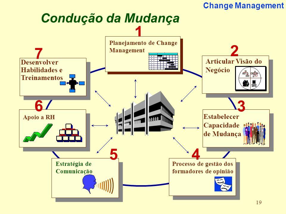 19 Change Management 19 Articular Visão do Negócio Estabelecer Capacidade de Mudança Apoio a RH Desenvolver Habilidades e Treinamentos 1 2 3 4 5 6 Est
