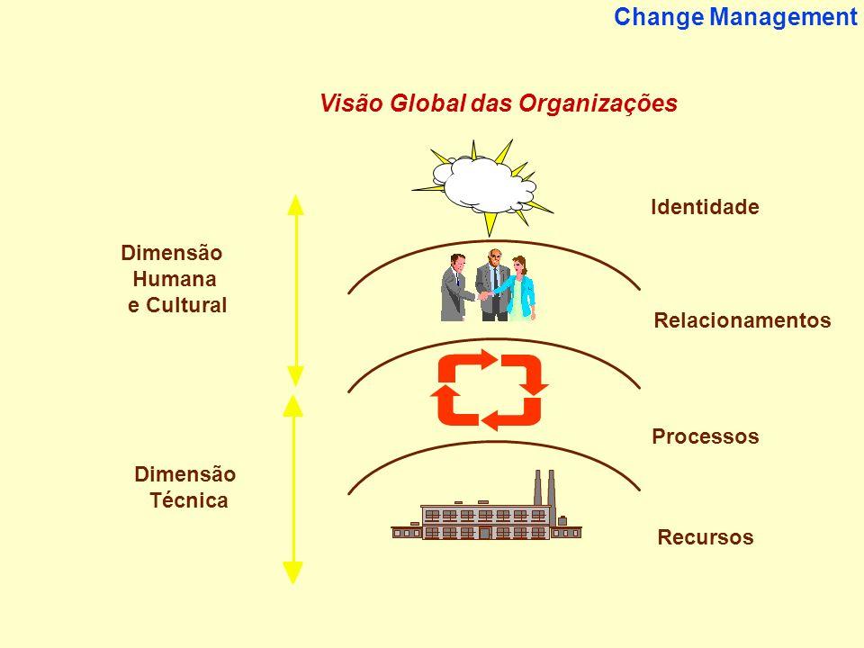3 Change Management Recursos Processos Identidade Relacionamentos Dimensão Técnica Visão Global das Organizações Dimensão Humana e Cultural