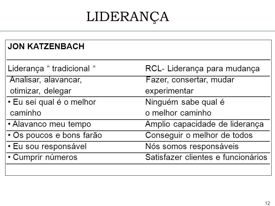 12 JON KATZENBACH Liderança tradicional RCL- Liderança para mudança Analisar, alavancar, Fazer, consertar, mudar otimizar, delegar experimentar Eu sei