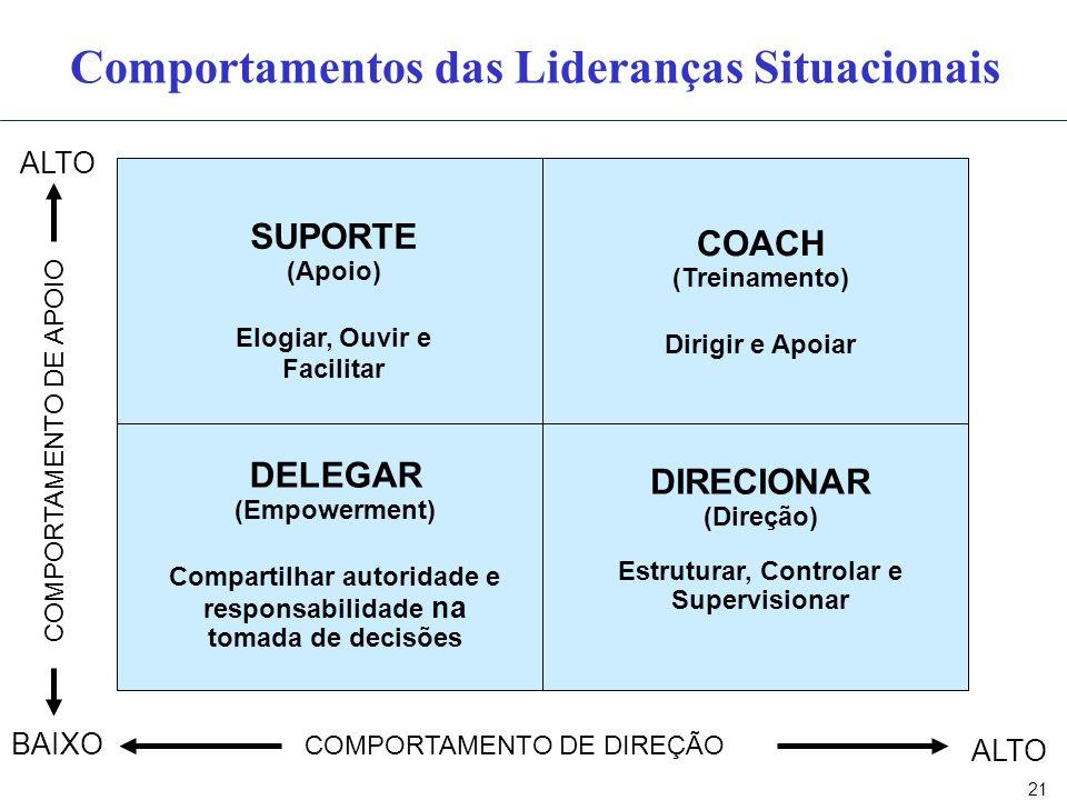 21 Comportamentos das Lideranças Situacionais COMPORTAMENTO DE APOIO COMPORTAMENTO DE DIREÇÃO BAIXO ALTO DELEGAR (Empowerment) Compartilhar autoridade