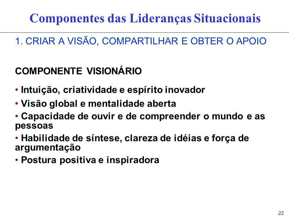 22 1. CRIAR A VISÃO, COMPARTILHAR E OBTER O APOIO COMPONENTE VISIONÁRIO Intuição, criatividade e espírito inovador Visão global e mentalidade aberta C