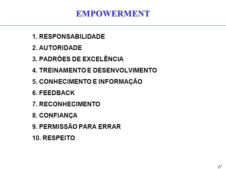 27 EMPOWERMENT 1. RESPONSABILIDADE 2. AUTORIDADE 3. PADRÕES DE EXCELÊNCIA 4. TREINAMENTO E DESENVOLVIMENTO 5. CONHECIMENTO E INFORMAÇÃO 6. FEEDBACK 7.