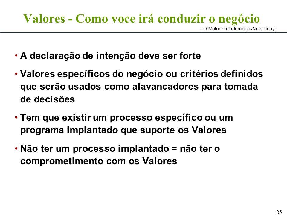 35 Valores - Como voce irá conduzir o negócio A declaração de intenção deve ser forte Valores específicos do negócio ou critérios definidos que serão
