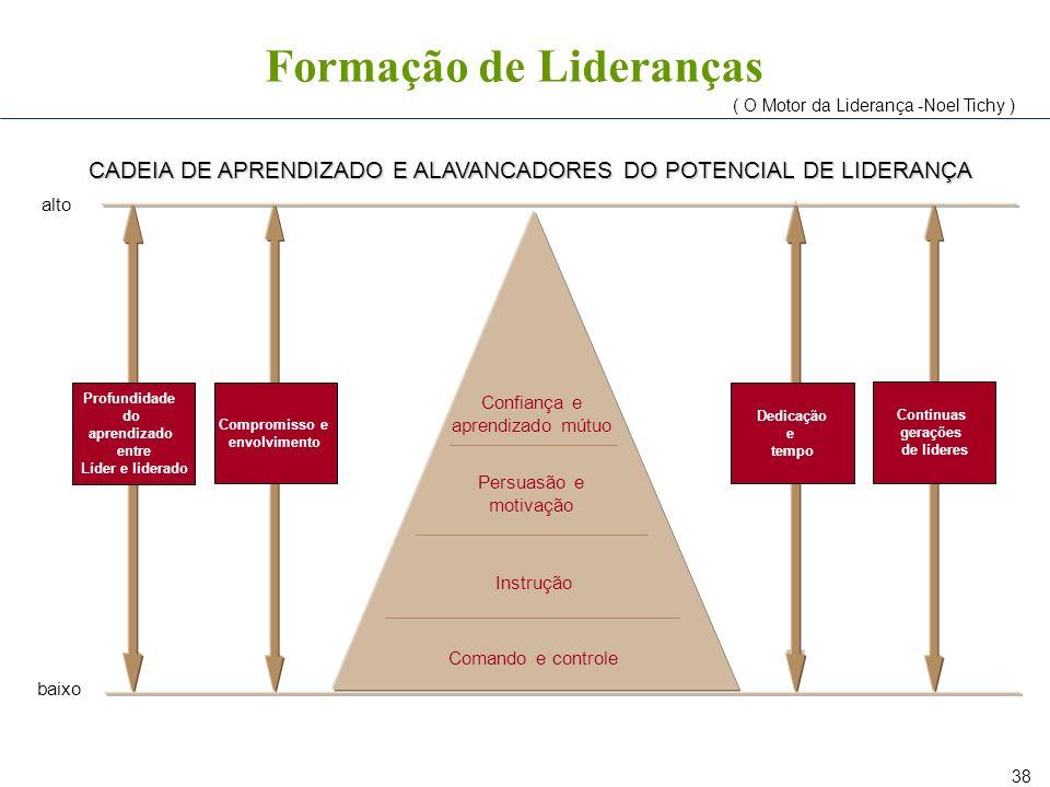 38 CADEIA DE APRENDIZADO E ALAVANCADORES DO POTENCIAL DE LIDERANÇA Profundidade do aprendizado entre Líder e liderado Compromisso e envolvimento Dedic