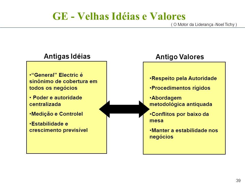 39 GE - Velhas Idéias e Valores General Electric é sinônimo de cobertura em todos os negócios Poder e autoridade centralizada Medição e Controlel Esta