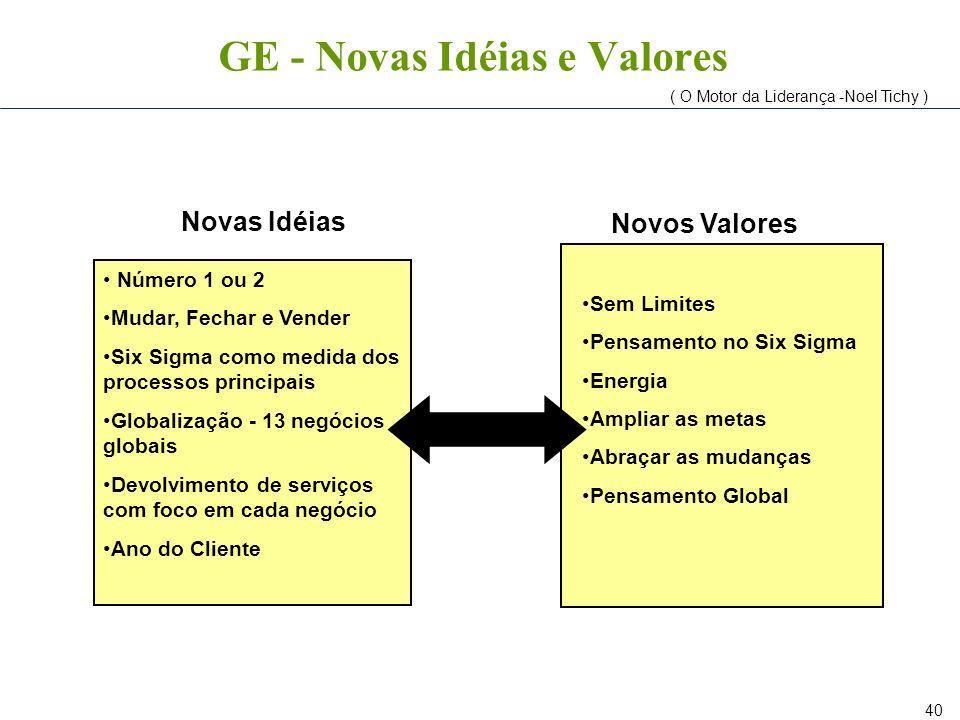 40 GE - Novas Idéias e Valores Número 1 ou 2 Mudar, Fechar e Vender Six Sigma como medida dos processos principais Globalização - 13 negócios globais