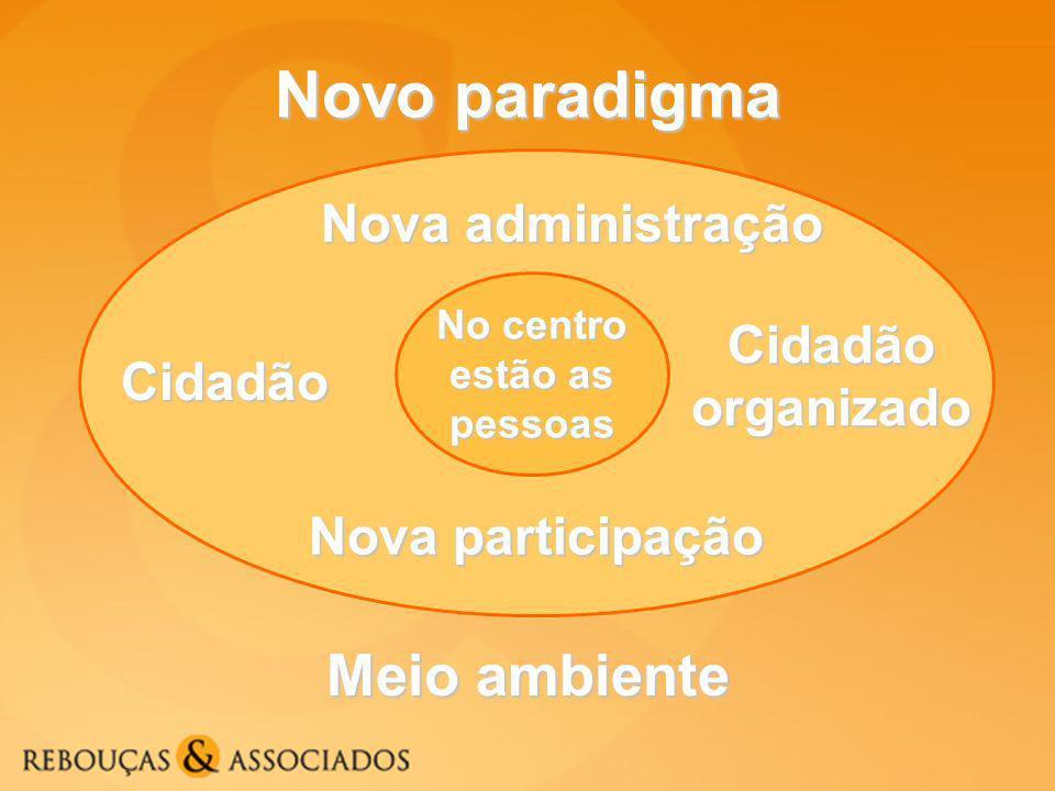 Novo paradigma Meio ambiente Nova administração Cidadão Cidadão organizado No centro estão as pessoas Nova participação