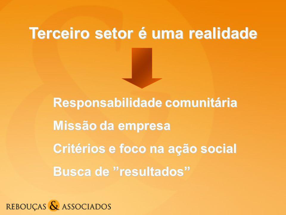 Terceiro setor é uma realidade Responsabilidade comunitária Missão da empresa Critérios e foco na ação social Busca de resultados