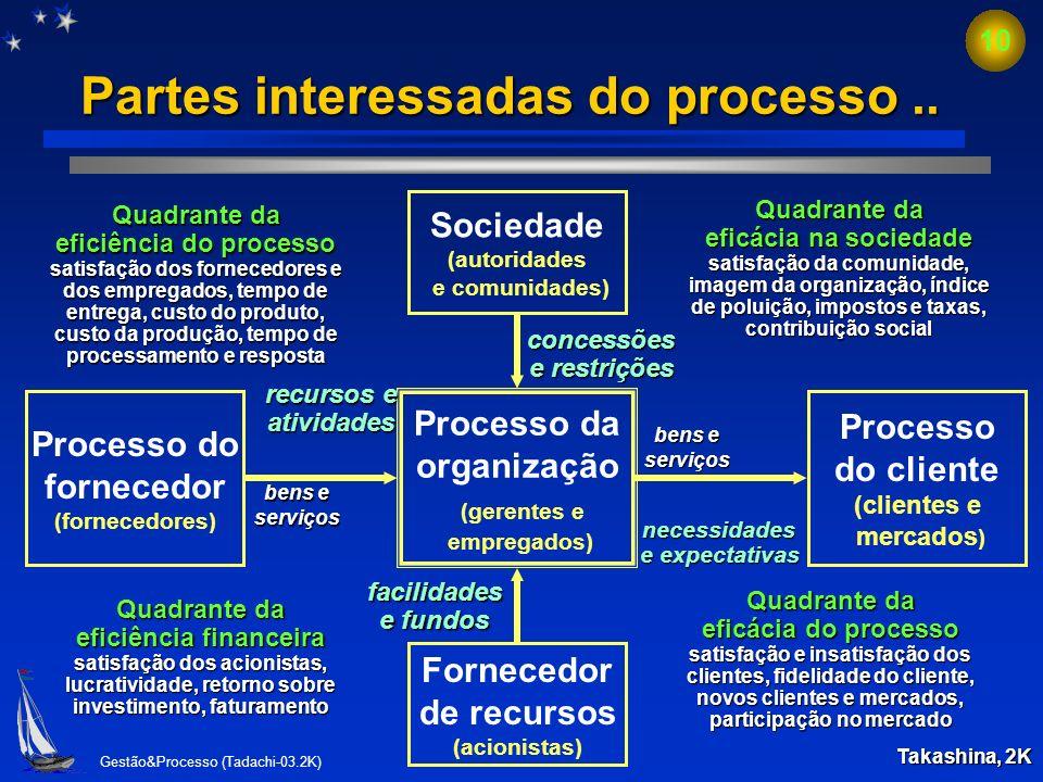 Gestão&Processo (Tadachi-03.2K) 9 Partes interessadas do processo. Processo da organização (gerentes e empregados) Fornecedor de recursos (acionistas)