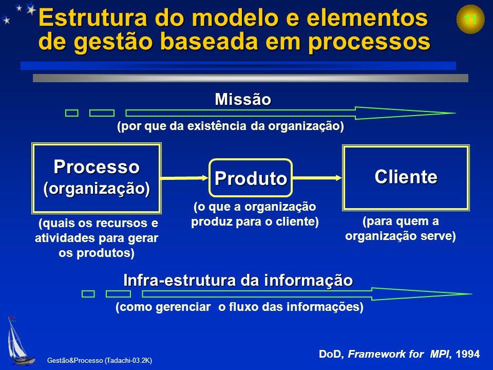 Gestão&Processo (Tadachi-03.2K) 10 Partes interessadas do processo.. Processo da organização (gerentes e empregados) Fornecedor de recursos (acionista