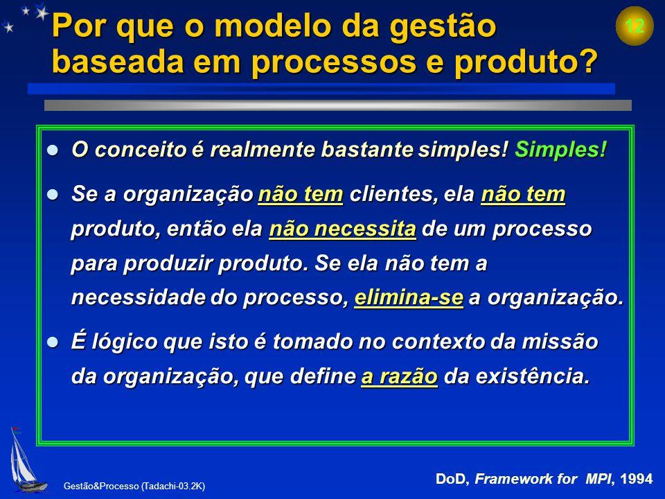 Gestão&Processo (Tadachi-03.2K) 11 Estrutura do modelo e elementos de gestão baseada em processos (por que da existência da organização) Processo (org