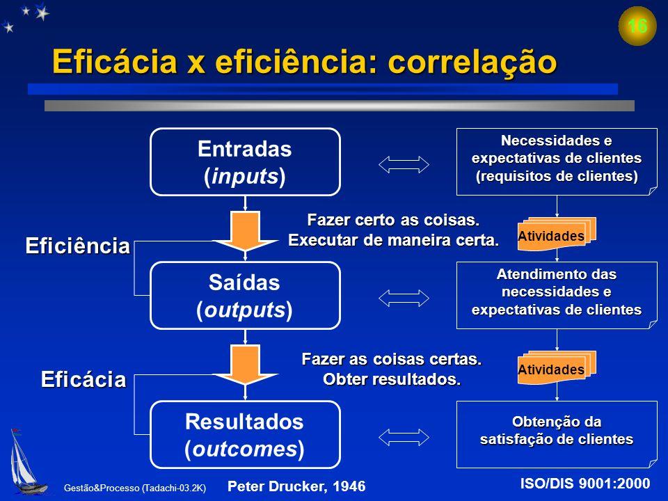 Gestão&Processo (Tadachi-03.2K) 15 Relatividade da eficácia e eficiência EFICÁCIA Medida da extensão para que as atividades planejadas sejam realizada