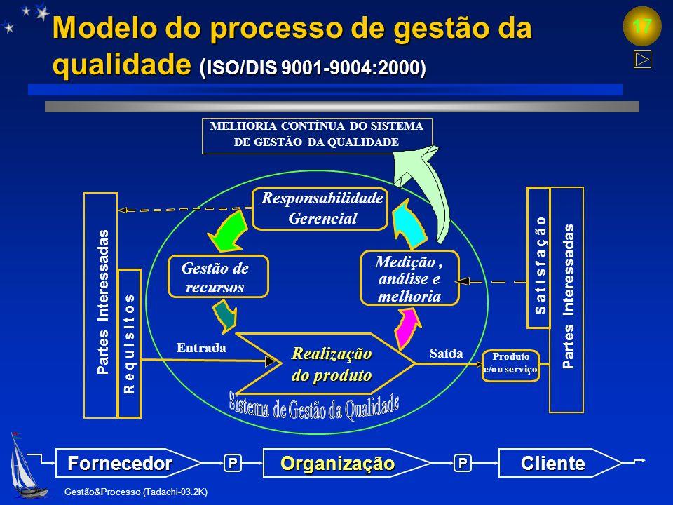 Gestão&Processo (Tadachi-03.2K) 16 Eficácia x eficiência: correlação Entradas (inputs) Saídas (outputs) Resultados (outcomes) Eficiência Eficácia Faze