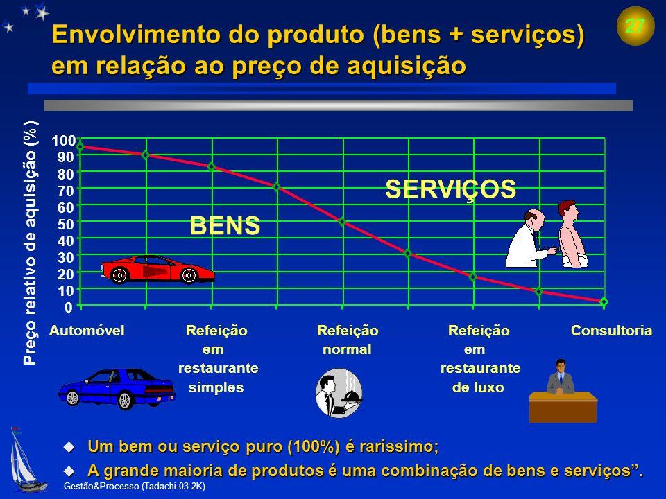 Gestão&Processo (Tadachi-03.2K) 26 Produto de propriedade do cliente Produto de propriedade do cliente (Norma ISO 9001:2000, item 7.5.4) a organização