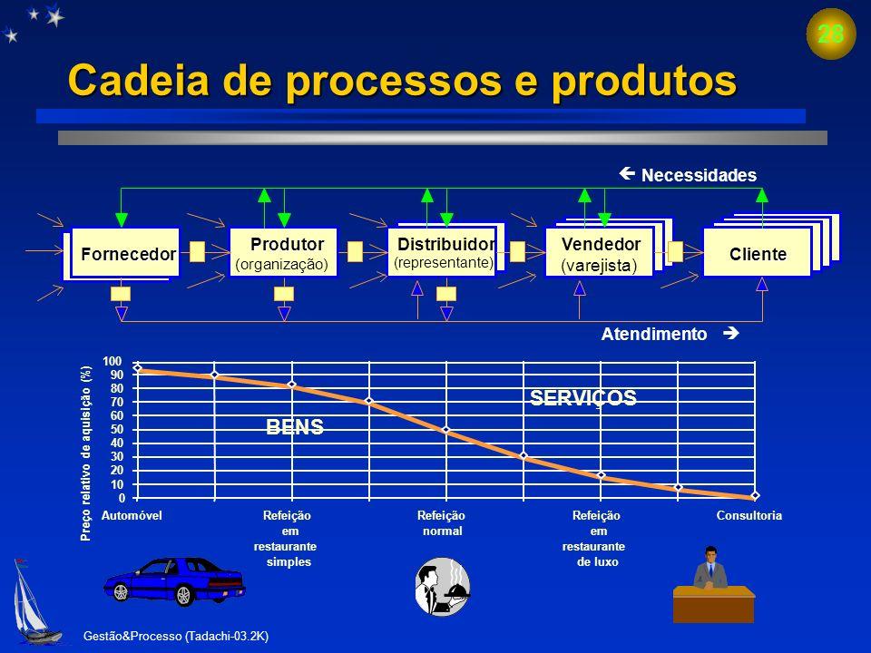 Gestão&Processo (Tadachi-03.2K) 27 Envolvimento do produto (bens + serviços) em relação ao preço de aquisição 0 10 20 30 40 50 60 70 80 90 100 Automóv