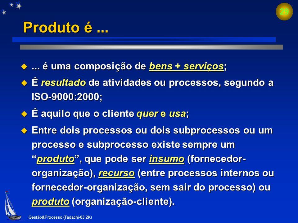 Gestão&Processo (Tadachi-03.2K) 28 Cadeia de processos e produtos 0 10 20 30 40 50 60 70 80 90 100 AutomóvelRefeição em restaurante simples Refeição n