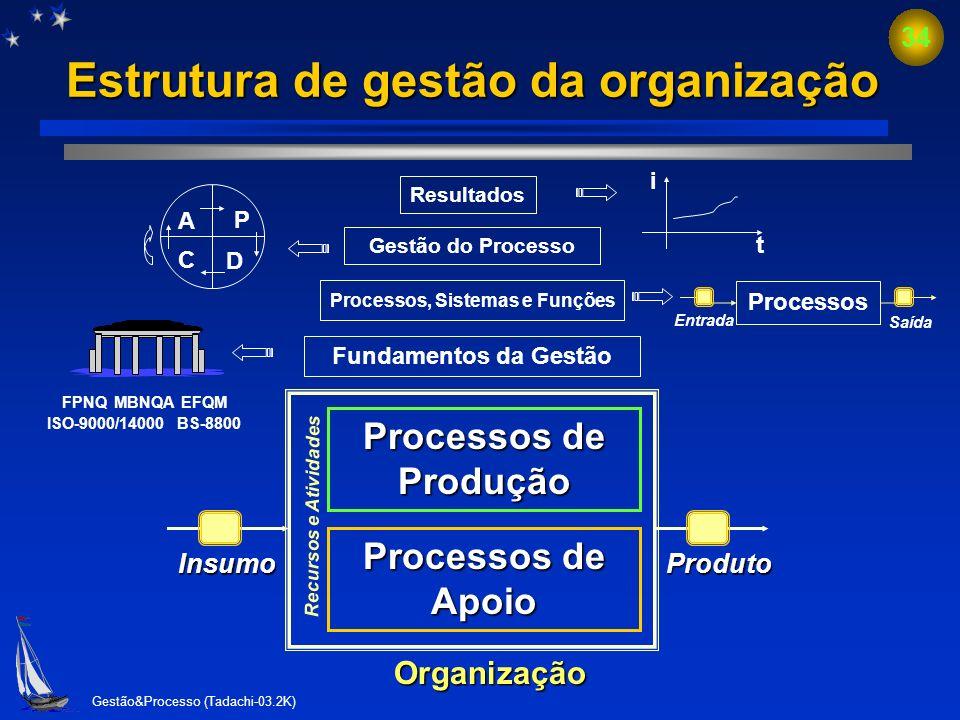 Gestão&Processo (Tadachi-03.2K) 33 Gestão do processo e desempenho Gestão do processo Gestão do desempenho do processo O que? Porque? Onde? Quem? Quan
