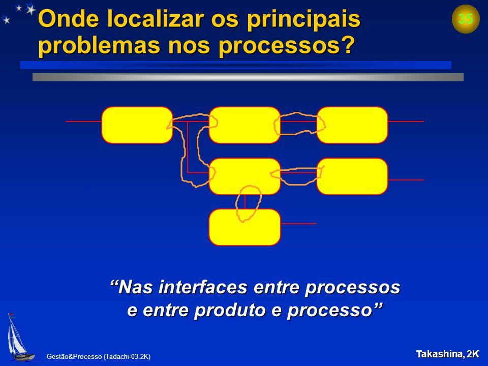 Gestão&Processo (Tadachi-03.2K) 34 Estrutura de gestão da organização Resultados Fundamentos da Gestão Gestão do Processo Processos, Sistemas e Funçõe