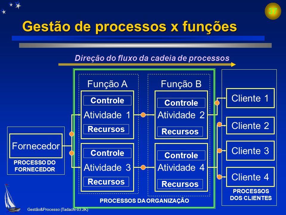Gestão&Processo (Tadachi-03.2K) 36 Processos-chave na avaliação da gestão com os Critérios de Excelência Sistema de liderança Sistema de Medição de De