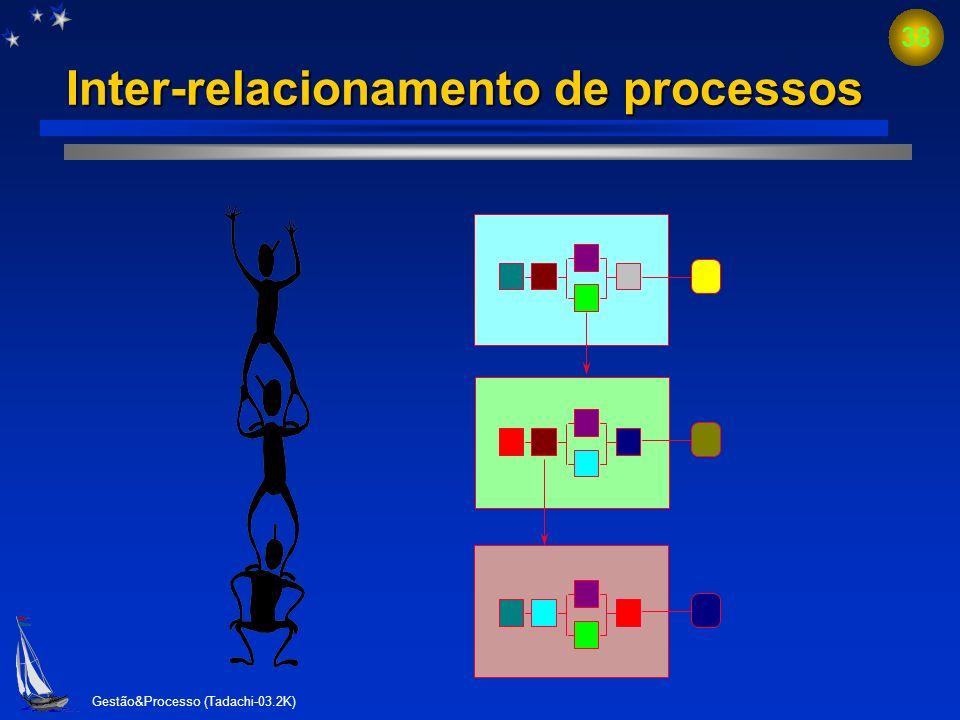 Gestão&Processo (Tadachi-03.2K) 37 Gestão de processos x funções Atividade 1Atividade 2 Função AFunção B Recursos Controle Fornecedor Cliente 1 Direçã