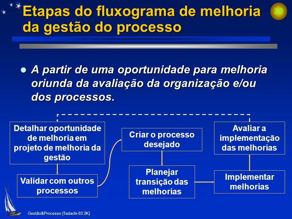 Gestão&Processo (Tadachi-03.2K) 38 Inter-relacionamento de processos