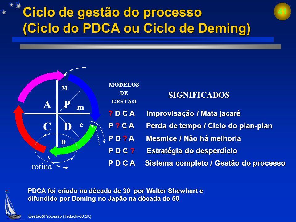 Gestão&Processo (Tadachi-03.2K) 40 Pensar bem é sábio; Planejar bem é mais sábio; Executar bem é mais sábio ainda; Avaliar e melhorar bem é o mais sáb