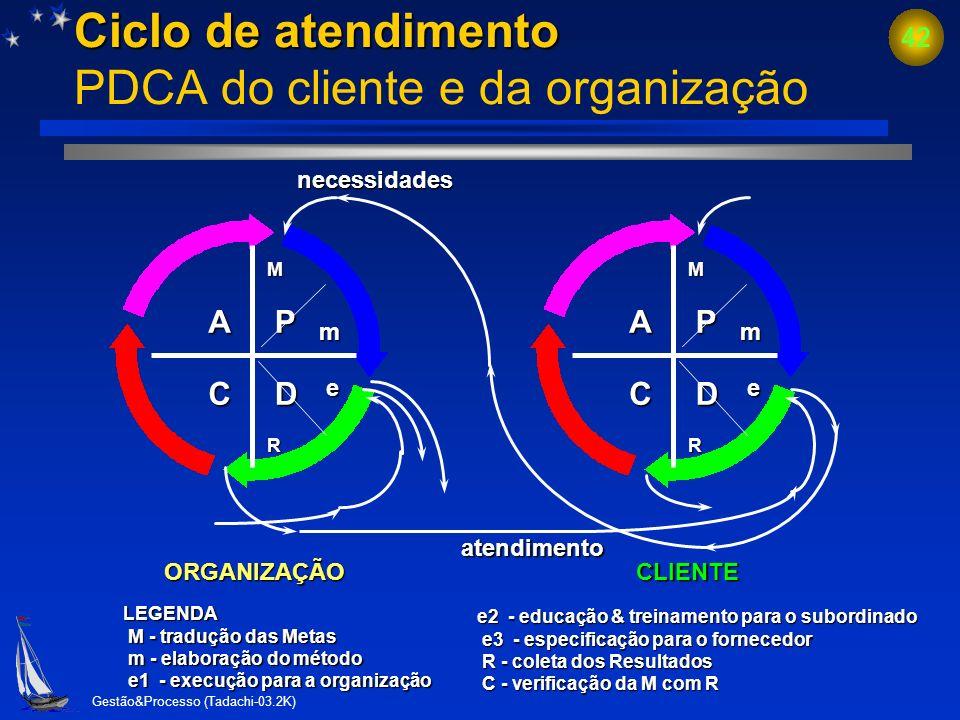 Gestão&Processo (Tadachi-03.2K) 41 Ciclo de gestão do processo (Ciclo do PDCA ou Ciclo de Deming) ? D C A Improvisação / Mata jacaré ? D C A Improvisa