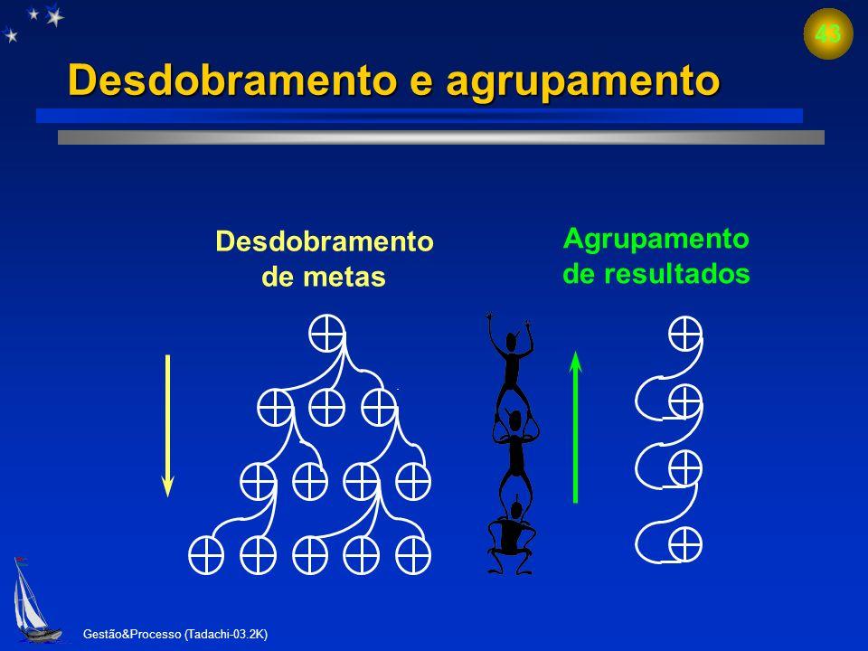 Gestão&Processo (Tadachi-03.2K) 42 Ciclo de atendimento Ciclo de atendimento PDCA do cliente e da organização A DC P M e m R A DC P M e m R atendiment