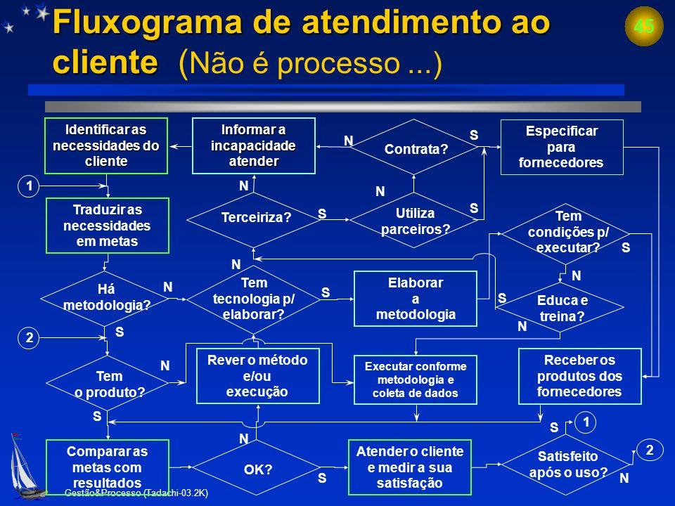 Gestão&Processo (Tadachi-03.2K) 44 Tempo de ciclo de atendimento ( t ca) - tempo de ciclo de atendimento ( t ca) - tempo de ciclo de atendimento ( t i