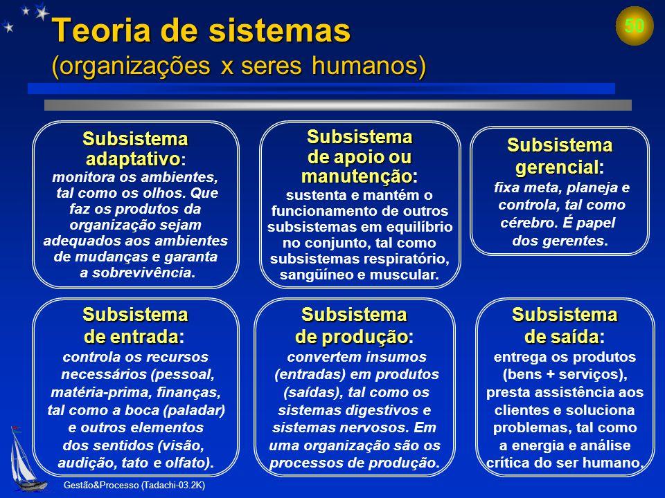 Gestão&Processo (Tadachi-03.2K) 49 Teoria de sistemas (organizações x seres humanos) Subsistema de entrada Subsistema de produção Subsistema de apoio
