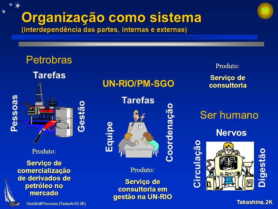 Gestão&Processo (Tadachi-03.2K) 50 Teoria de sistemas (organizações x seres humanos) Subsistema gerencial gerencial: fixa meta, planeja e controla, ta
