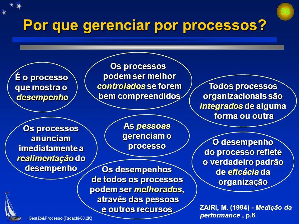 Gestão&Processo (Tadachi-03.2K) 55 Quais são as características-chave de uma gestão baseada em processo n Inter-relacionamento com os principais valor