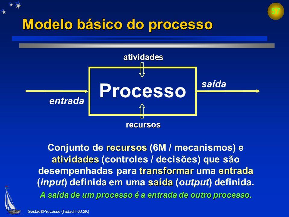 Gestão&Processo (Tadachi-03.2K) 56 Por que gerenciar por processos? É o processo que mostra o desempenho Os processos podem ser melhor podem ser melho