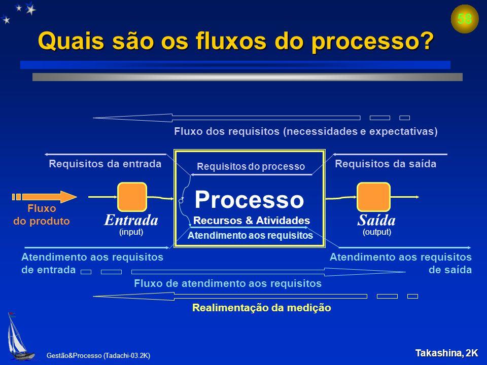 Gestão&Processo (Tadachi-03.2K) 57 Modelo básico do processo Processo entrada saída recursos atividades transformarentrada saída Conjunto de recursos
