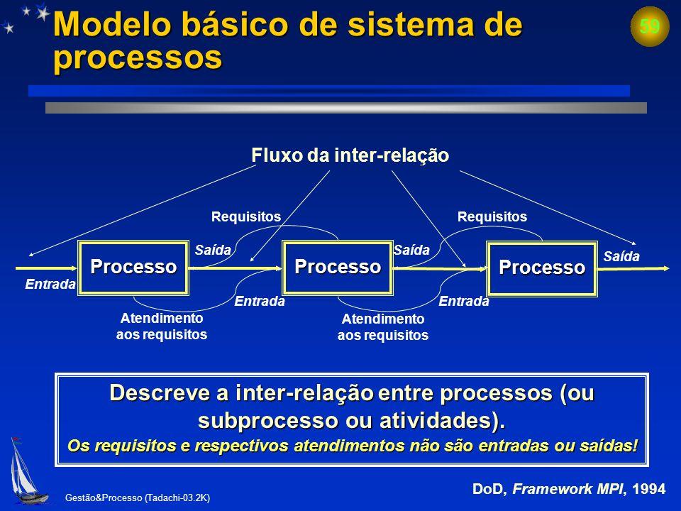 Gestão&Processo (Tadachi-03.2K) 58 Quais são os fluxos do processo? Processo Entrada (input) Saída (output) Requisitos da saídaRequisitos da entrada R