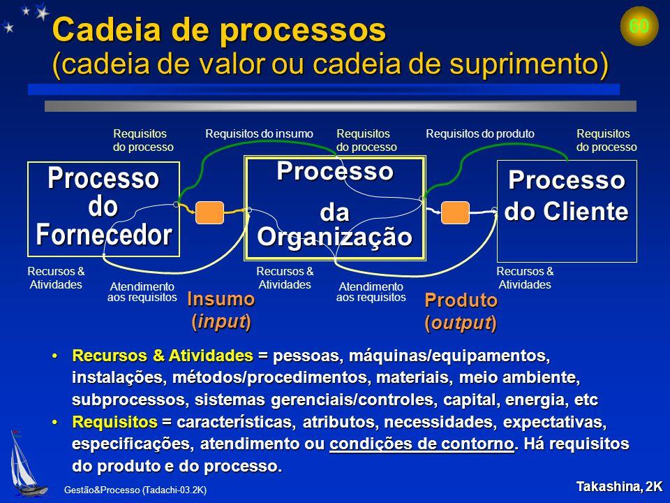 Gestão&Processo (Tadachi-03.2K) 59 Modelo básico de sistema de processos Processo Entrada Saída Processo Processo Entrada Saída Descreve a inter-relaç